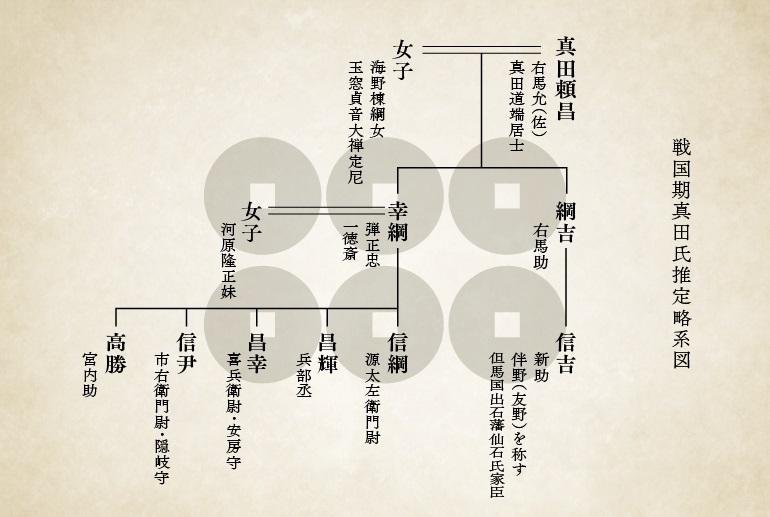 松尾城、真田氏推定略系図