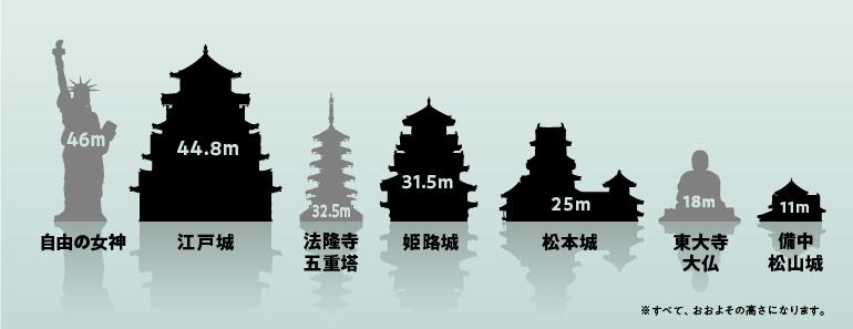 建造物、天守、高さ比べ
