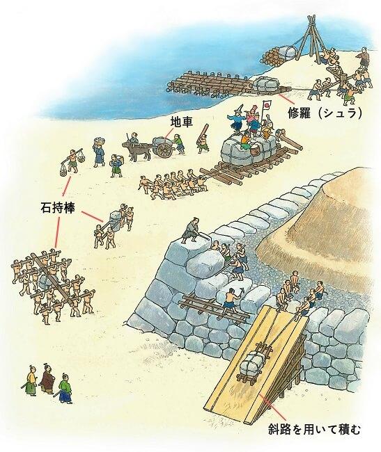 陸揚げ、巨石、修羅、石持棒、地車