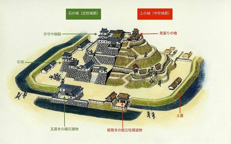香川元太郎、近世城郭、山城、イラスト