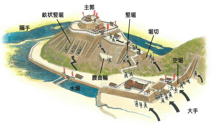 戦国山城、模式図、香川元太郎