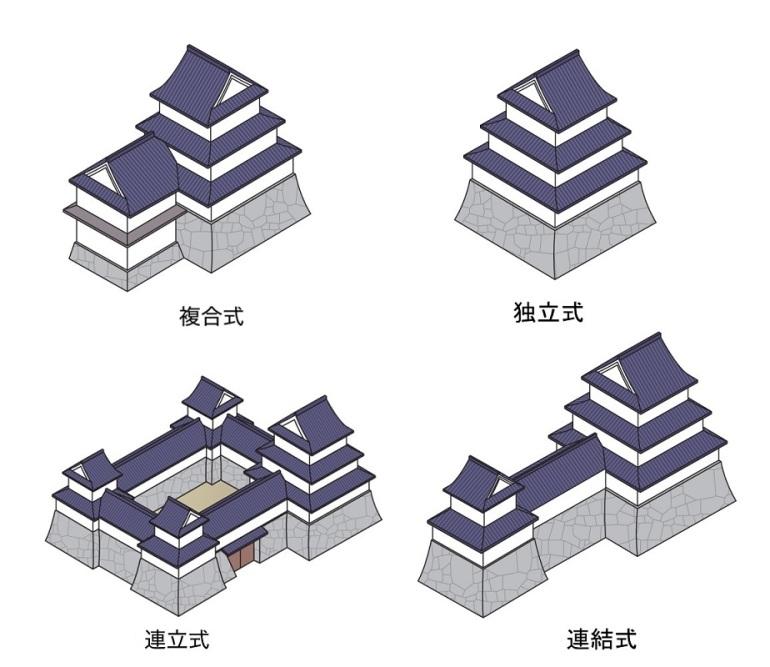 天守の附属建物による分類模式イラスト