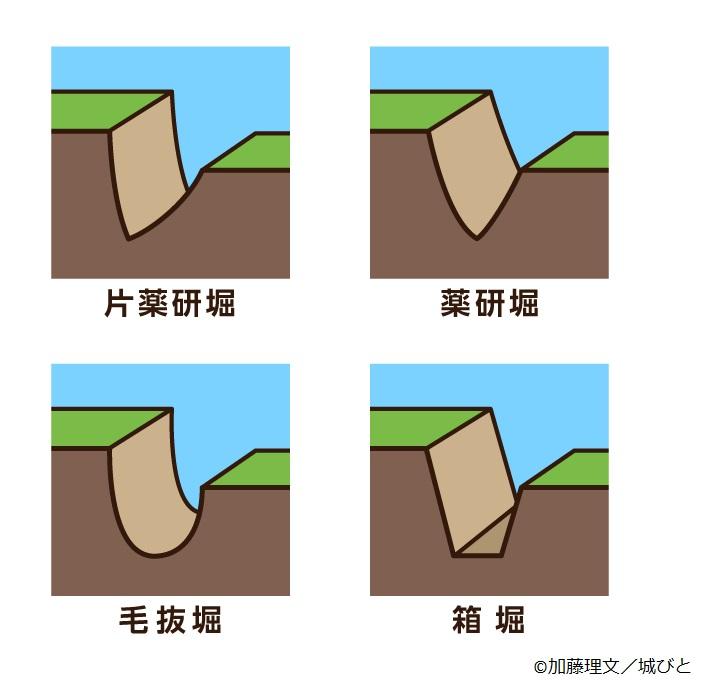 堀の種類 イラスト